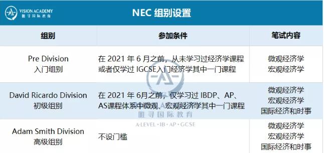 2021年NEC竞赛如何报名呢? 来唯寻可直接报名啦! 内容图片_3