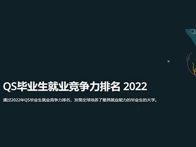 QS就业能力世界大学排名2022发布 麻省理工拿下全球第1