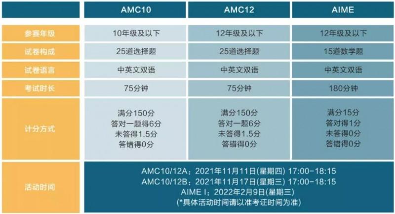2021AMC报名已开启,注册流程 考点选择 难题攻略准备好啦内容图片_4