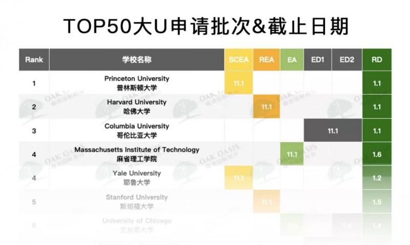U.SNEWS美国大学排名2022出炉,普林斯顿 哥伦比亚 哈佛位列前3内容图片_7