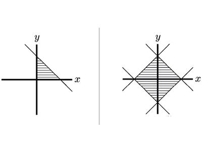 牛津MAT真题解析 理清函数图像变化考点