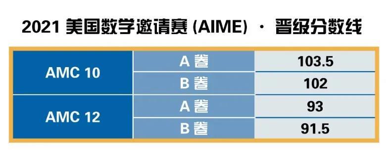 NEC BPHO AMC竞赛时间汇总 适配文理商科申请的学术能力别忽略内容图片_2