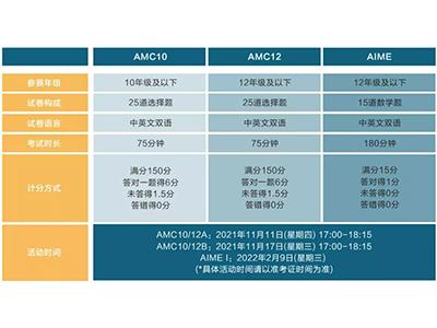 NEC BPHO AMC竞赛时间汇总 适配文理商科申请的学术能力别忽略