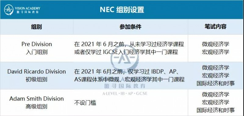 NEC BPHO AMC竞赛时间汇总 适配文理商科申请的学术能力别忽略内容图片_10
